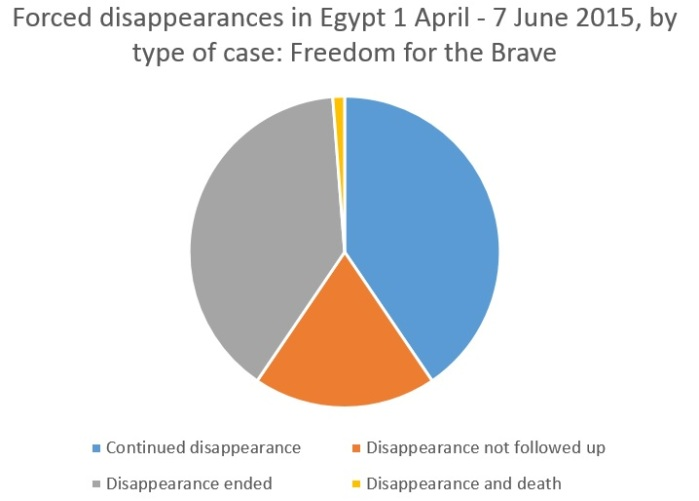 disappearances_by_type