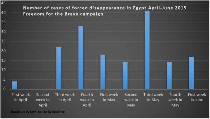 forced disappearances by date